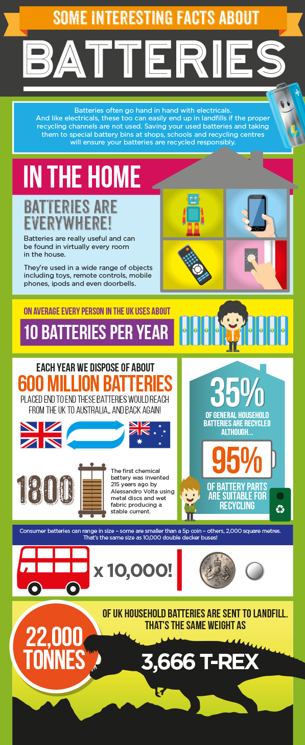 Issue 2 Batteries Electrical Recycling Repic